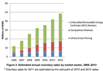 energy markets transition